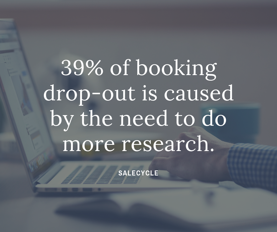 39 of booking drop-out is caused by the need to do more research