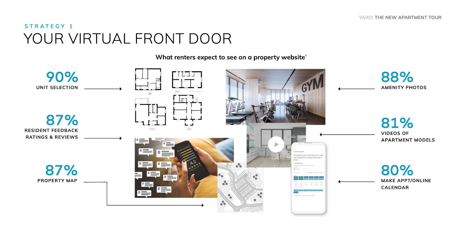 Your Virtual Front Door - Yardi Graphic