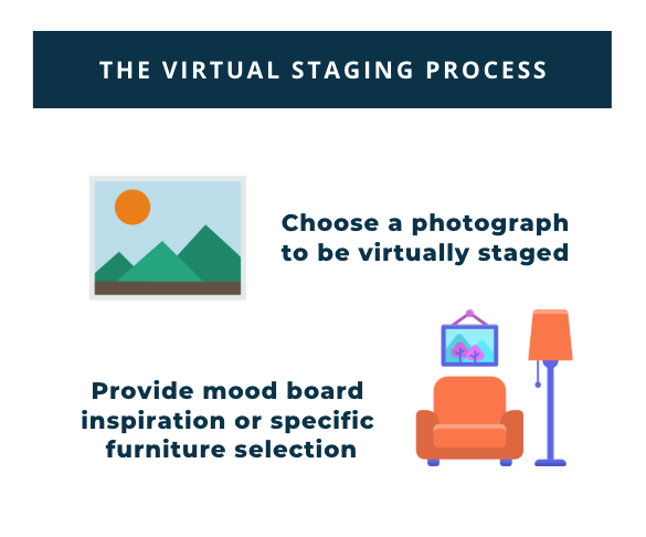The Process of Virtual Staging
